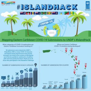 Dominican wins #IslandHack regional competition